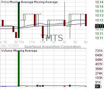 TMTS - Spartacus Acquisition Corporation 15 minute intraday candlestick chart with less than 1 minute delay