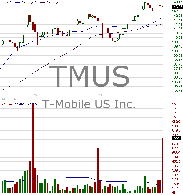TMUS - T-Mobile US Inc. 15 minute intraday candlestick chart with less than 1 minute delay
