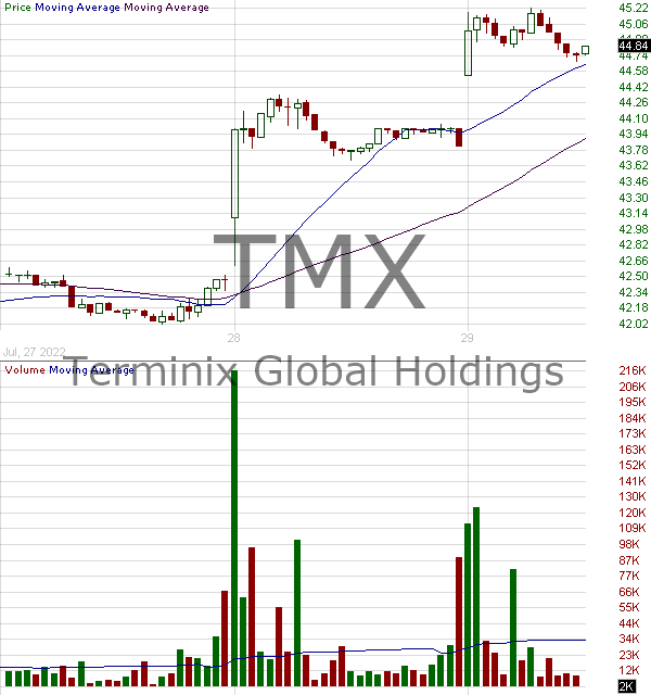 TMX - Terminix Global Holdings Inc. 15 minute intraday candlestick chart with less than 1 minute delay