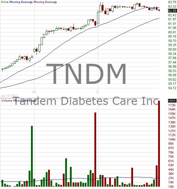 TNDM - Tandem Diabetes Care Inc. 15 minute intraday candlestick chart with less than 1 minute delay
