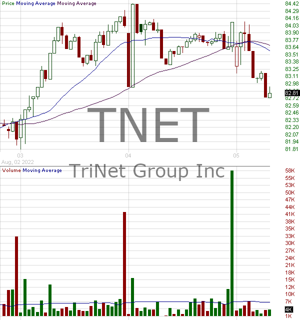 TNET - TriNet Group Inc. 15 minute intraday candlestick chart with less than 1 minute delay