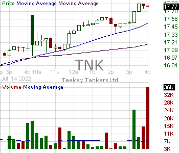 TNK - Teekay Tankers Ltd. 15 minute intraday candlestick chart with less than 1 minute delay