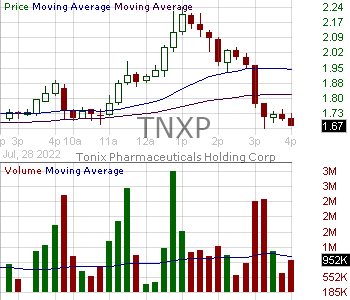 TNXP - Tonix Pharmaceuticals Holding Corp. 15 minute intraday candlestick chart with less than 1 minute delay