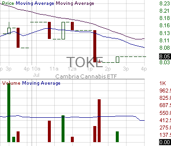 TOKE - Cambria Cannabis ETF 15 minute intraday candlestick chart with less than 1 minute delay