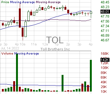 TOL - Toll Brothers Inc. 15 minute intraday candlestick chart with less than 1 minute delay