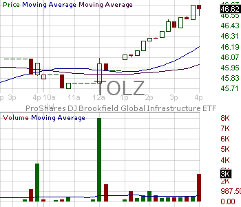 TOLZ - ProShares DJ Brookfield Global Infrastructure ETF 15 minute intraday candlestick chart with less than 1 minute delay