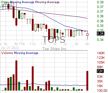 TOPS - TOP Ships Inc. 15 minute intraday candlestick chart with less than 1 minute delay