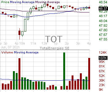 TOT - Total SE 15 minute intraday candlestick chart with less than 1 minute delay