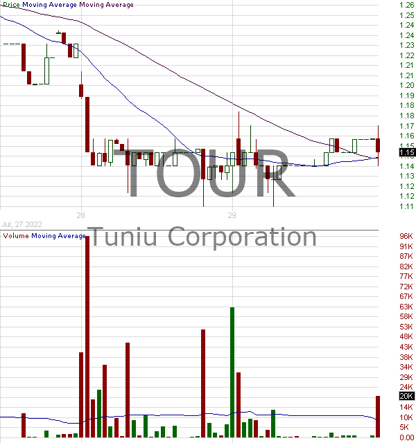 TOUR - Tuniu Corporation - ADR 15 minute intraday candlestick chart with less than 1 minute delay