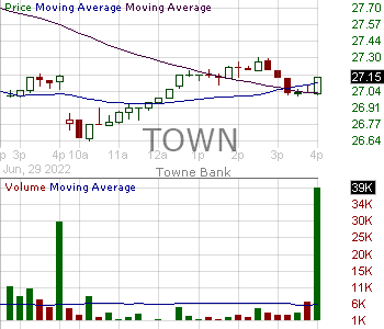 TOWN - Towne Bank 15 minute intraday candlestick chart with less than 1 minute delay