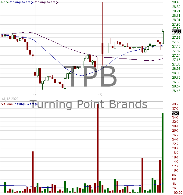 TPB - Turning Point Brands Inc. 15 minute intraday candlestick chart with less than 1 minute delay
