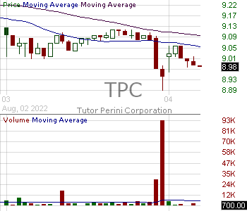 TPC - Tutor Perini Corporation 15 minute intraday candlestick chart with less than 1 minute delay