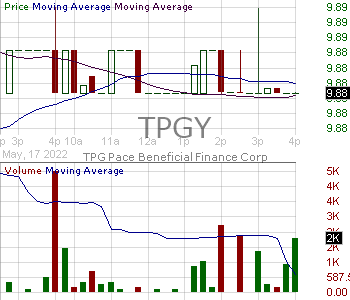 TPGY - TPG Pace Beneficial Finance Corp. Class A Ordinary Shares 15 minute intraday candlestick chart with less than 1 minute delay