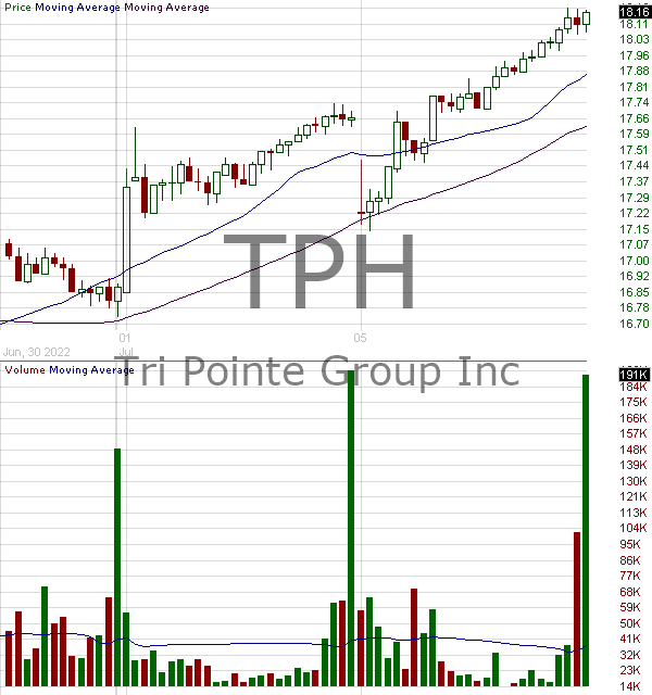 TPH - TRI Pointe Group Inc. 15 minute intraday candlestick chart with less than 1 minute delay
