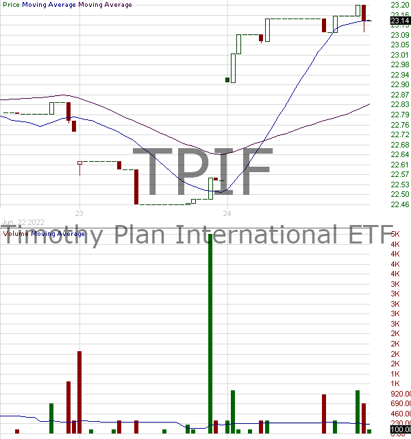 TPIF - Timothy Plan International ETF 15 minute intraday candlestick chart with less than 1 minute delay