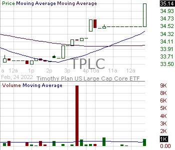 TPLC - Timothy Plan US Large-Mid Cap Core ETF 15 minute intraday candlestick chart with less than 1 minute delay