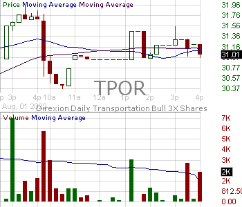 TPOR - Direxion Daily Transportation Bull 3X Shares 15 minute intraday candlestick chart with less than 1 minute delay