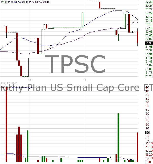 TPSC - Timothy Plan US Small Cap Core ETF 15 minute intraday candlestick chart with less than 1 minute delay