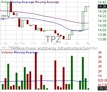 TPZ - Tortoise Power and Energy Infrastructure Fund Inc 15 minute intraday candlestick chart with less than 1 minute delay
