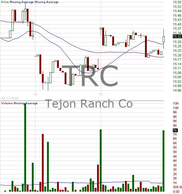 TRC - Tejon Ranch Co 15 minute intraday candlestick chart with less than 1 minute delay