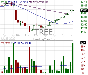 TREE - LendingTree Inc. 15 minute intraday candlestick chart with less than 1 minute delay