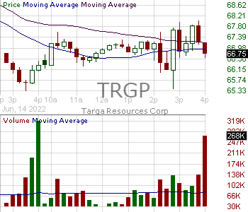 TRGP - Targa Resources Inc. 15 minute intraday candlestick chart with less than 1 minute delay