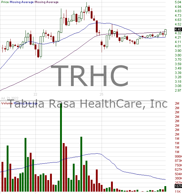 TRHC - Tabula Rasa HealthCare Inc. 15 minute intraday candlestick chart with less than 1 minute delay