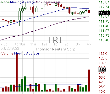 TRI - Thomson Reuters Corp Ordinary Shares 15 minute intraday candlestick chart with less than 1 minute delay