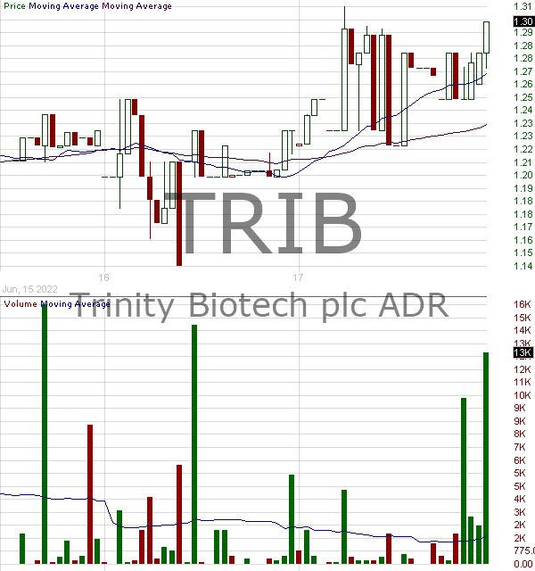 TRIB - Trinity Biotech plc - ADR each representing 4 A Ordinary Shares 15 minute intraday candlestick chart with less than 1 minute delay
