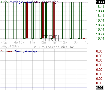 TRIL - Trillium Therapeutics Inc. 15 minute intraday candlestick chart with less than 1 minute delay