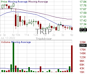 TRIP - TripAdvisor Inc. 15 minute intraday candlestick chart with less than 1 minute delay