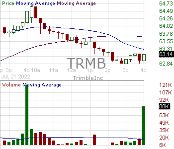 TRMB - Trimble Inc. 15 minute intraday candlestick chart with less than 1 minute delay