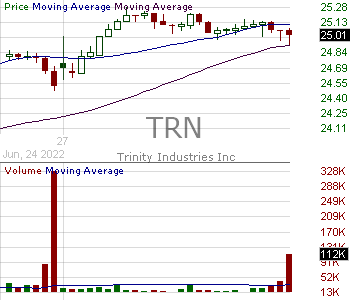 TRN - Trinity Industries Inc. 15 minute intraday candlestick chart with less than 1 minute delay