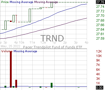 TRND - Pacer Trendpilot Fund of Funds ETF 15 minute intraday candlestick chart with less than 1 minute delay