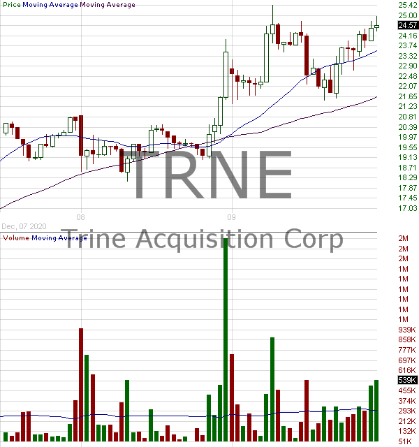 TRNE - Trine Acquisition Corp. Class A 15 minute intraday candlestick chart with less than 1 minute delay