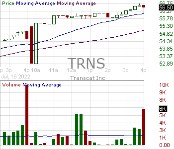 TRNS - Transcat Inc. 15 minute intraday candlestick chart with less than 1 minute delay