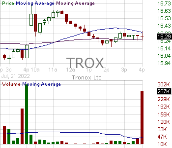 TROX - Tronox Holdings plc Ordinary Shares (UK) 15 minute intraday candlestick chart with less than 1 minute delay