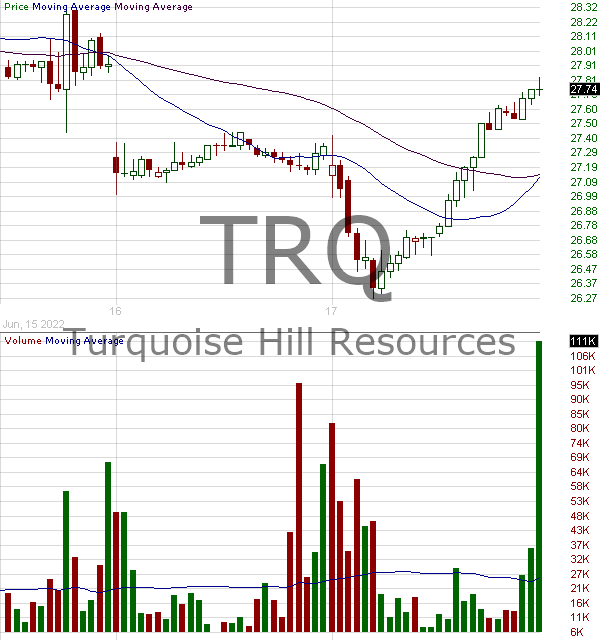 TRQ - Turquoise Hill Resources Ltd. Ordinary Shares 15 minute intraday candlestick chart with less than 1 minute delay