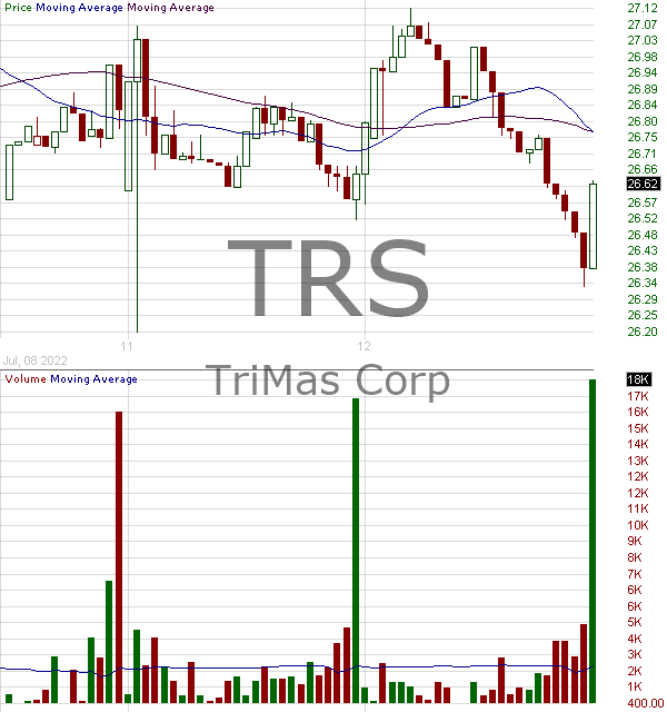 TRS - TriMas Corporation 15 minute intraday candlestick chart with less than 1 minute delay