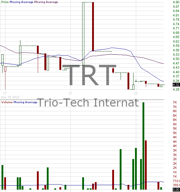 TRT - Trio-Tech International 15 minute intraday candlestick chart with less than 1 minute delay