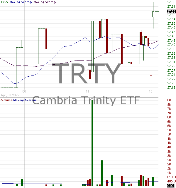 TRTY - Cambria Trinity ETF 15 minute intraday candlestick chart with less than 1 minute delay