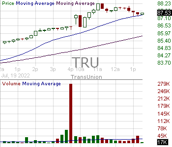 TRU - TransUnion 15 minute intraday candlestick chart with less than 1 minute delay