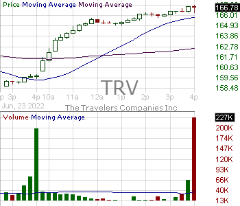 TRV - The Travelers Companies Inc. 15 minute intraday candlestick chart with less than 1 minute delay