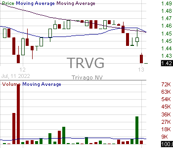 TRVG - trivago N.V. - ADR 15 minute intraday candlestick chart with less than 1 minute delay