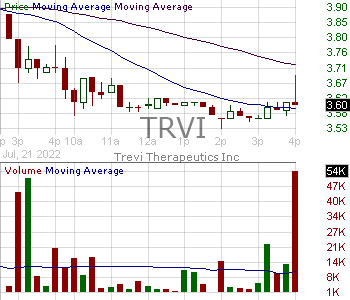 TRVI - Trevi Therapeutics Inc. 15 minute intraday candlestick chart with less than 1 minute delay