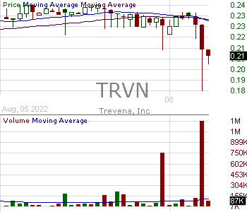 TRVN - Trevena Inc. 15 minute intraday candlestick chart with less than 1 minute delay
