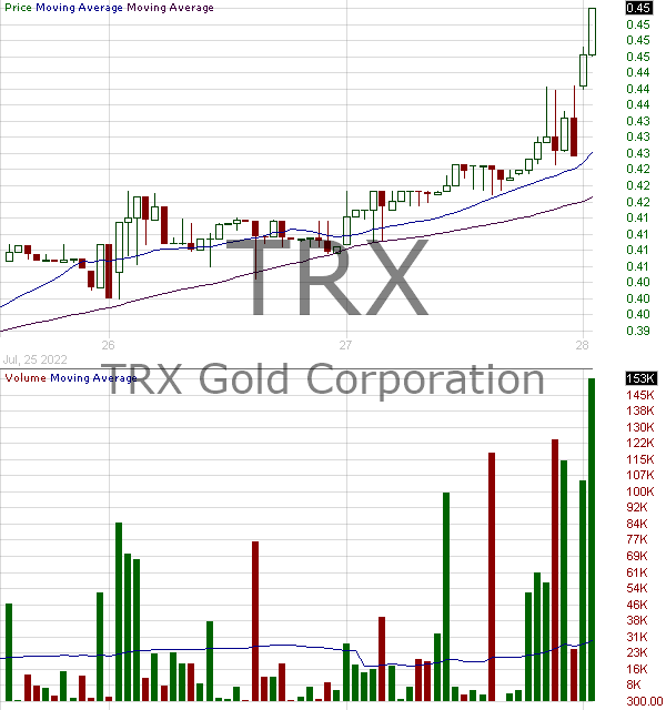 TRX - Tanzanian Gold Corporation 15 minute intraday candlestick chart with less than 1 minute delay
