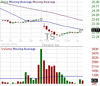 TS - Tenaris S.A. American Depositary Shares 15 minute intraday candlestick chart with less than 1 minute delay