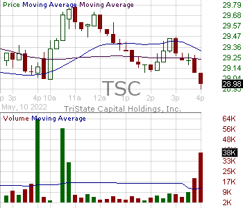 TSC - TriState Capital Holdings Inc. 15 minute intraday candlestick chart with less than 1 minute delay