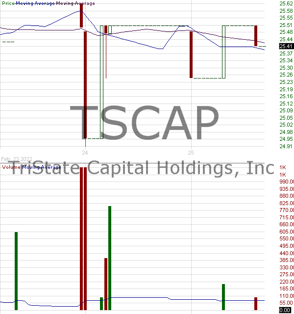 TSCAP - TriState Capital Holdings Inc. - Dep Shs Rep 1-40th Int 6.75 Srs A Non-Cum Pfd 15 minute intraday candlestick chart with less than 1 minute delay